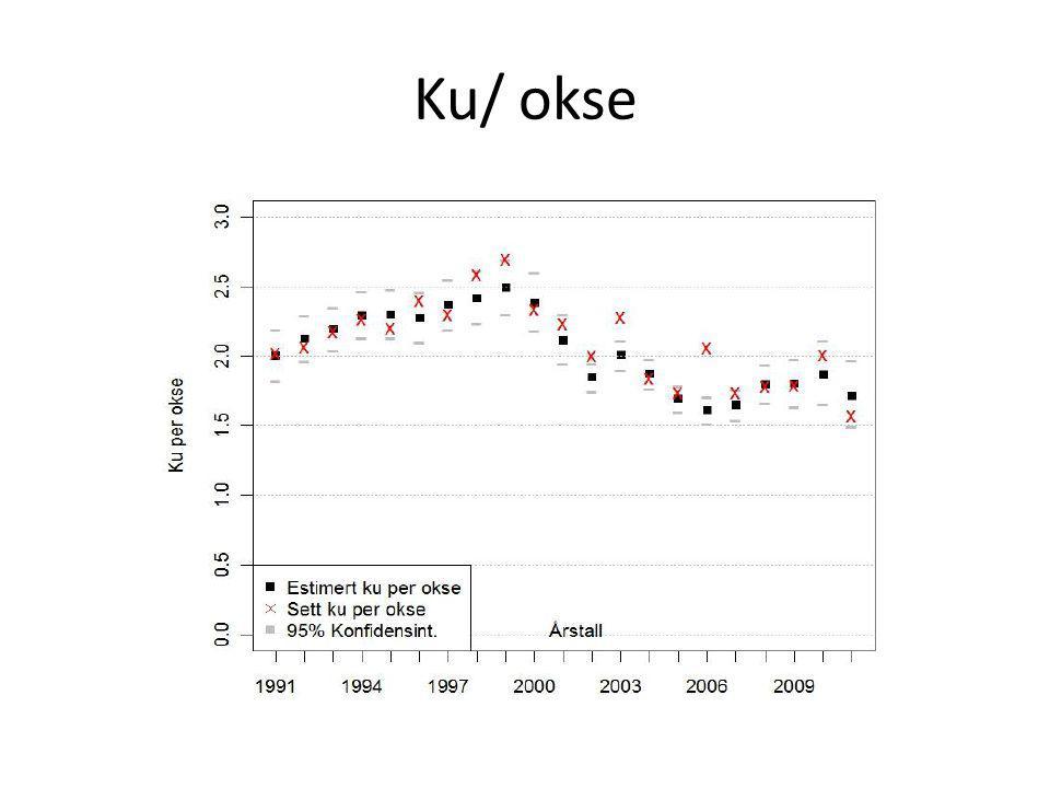 Ku/ okse