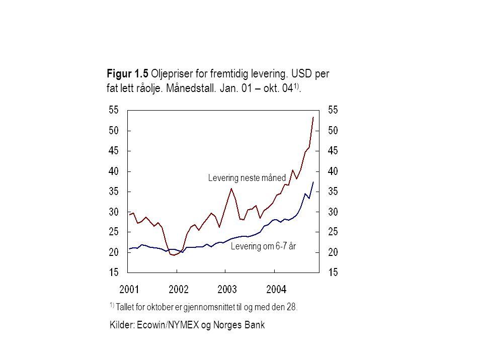Figur 1. 5 Oljepriser for fremtidig levering. USD per fat lett råolje