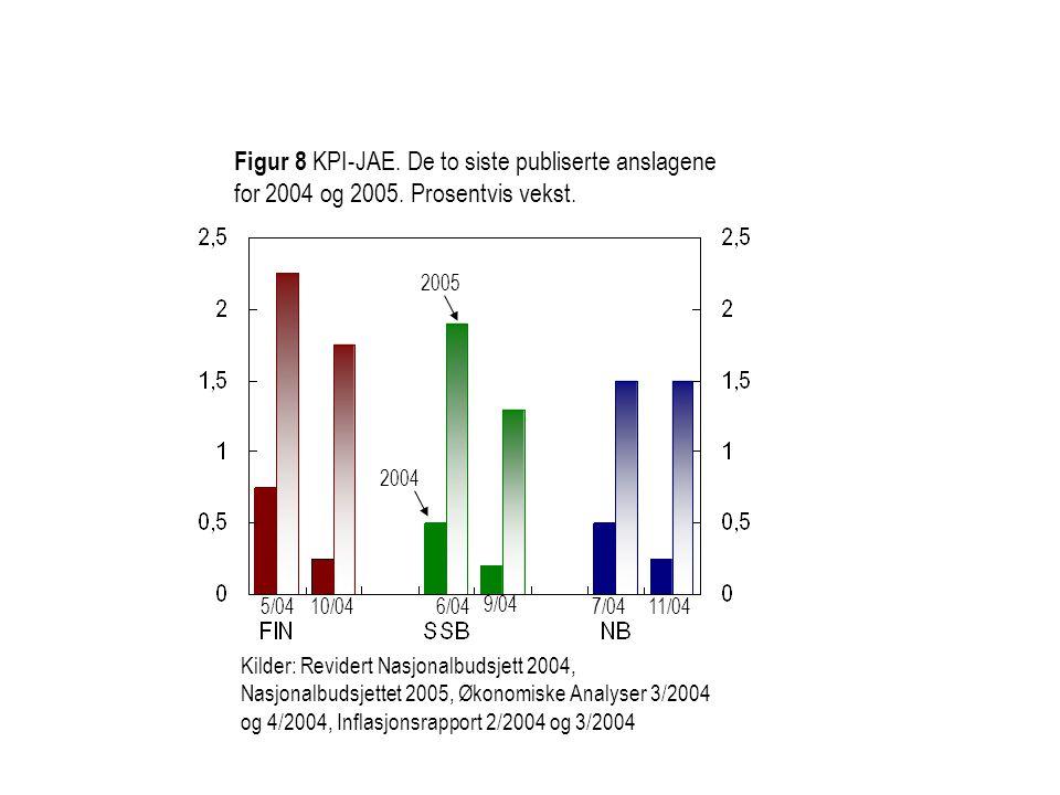 Figur 8 KPI-JAE. De to siste publiserte anslagene for 2004 og 2005