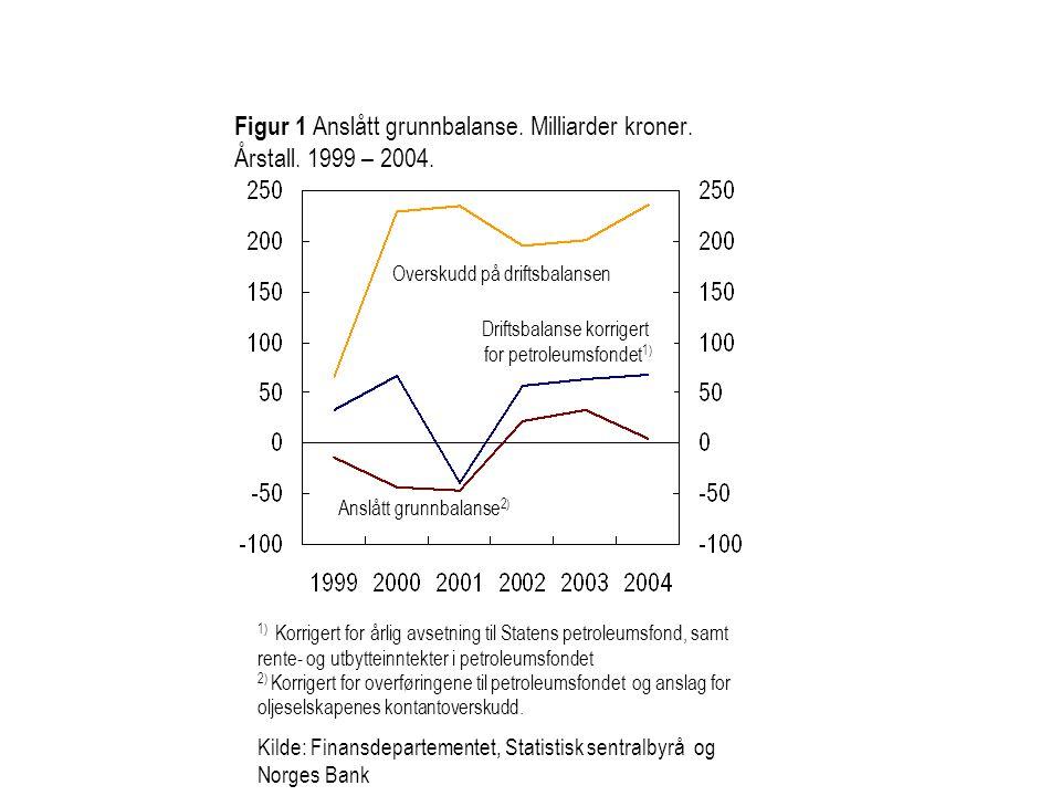 Figur 1 Anslått grunnbalanse. Milliarder kroner. Årstall. 1999 – 2004.
