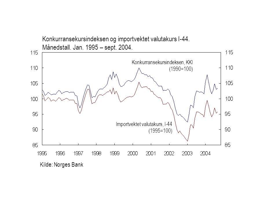 Konkurransekursindeksen og importvektet valutakurs I-44. Månedstall