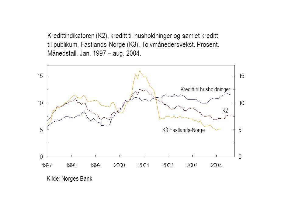 Kredittindikatoren (K2), kreditt til husholdninger og samlet kreditt til publikum, Fastlands-Norge (K3). Tolvmånedersvekst. Prosent. Månedstall. Jan. 1997 – aug. 2004.