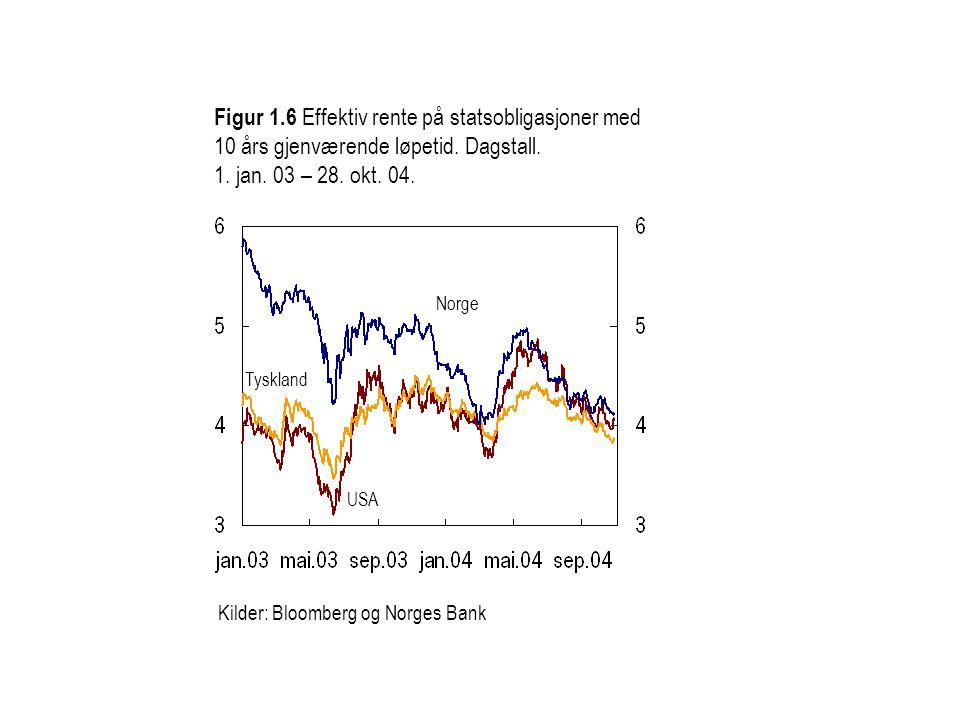 Figur 1.6 Effektiv rente på statsobligasjoner med 10 års gjenværende løpetid. Dagstall. 1. jan. 03 – 28. okt. 04.