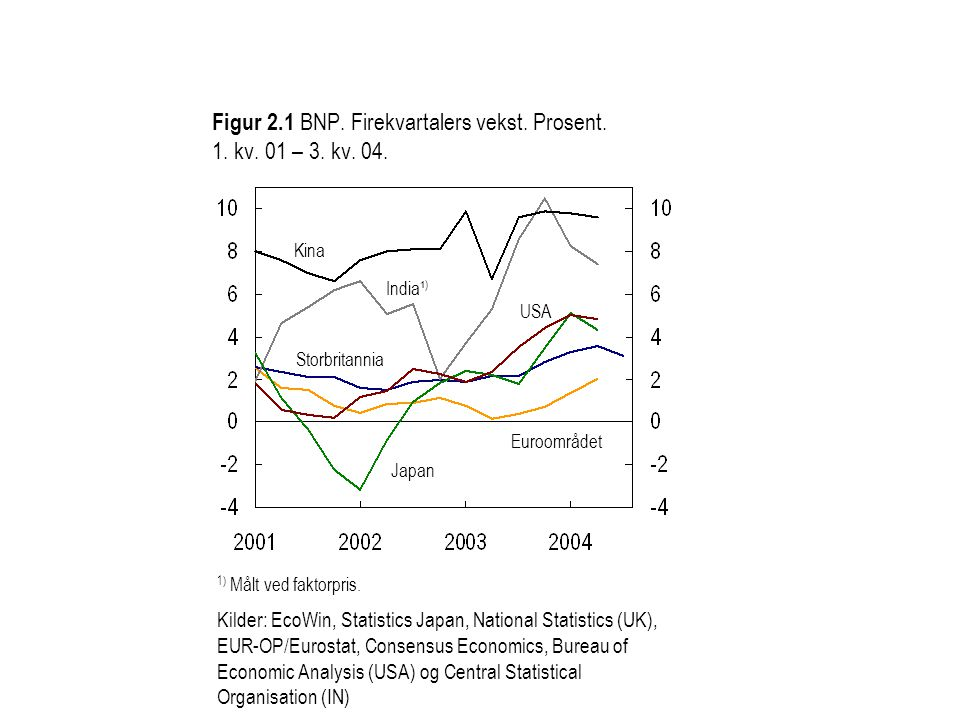 Figur 2.1 BNP. Firekvartalers vekst. Prosent. 1. kv. 01 – 3. kv. 04.