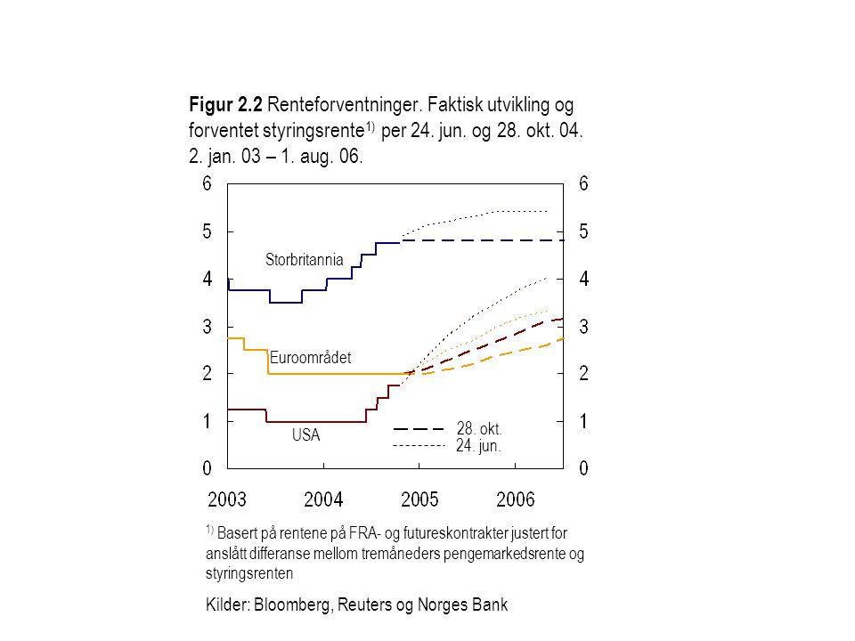 Figur 2. 2 Renteforventninger