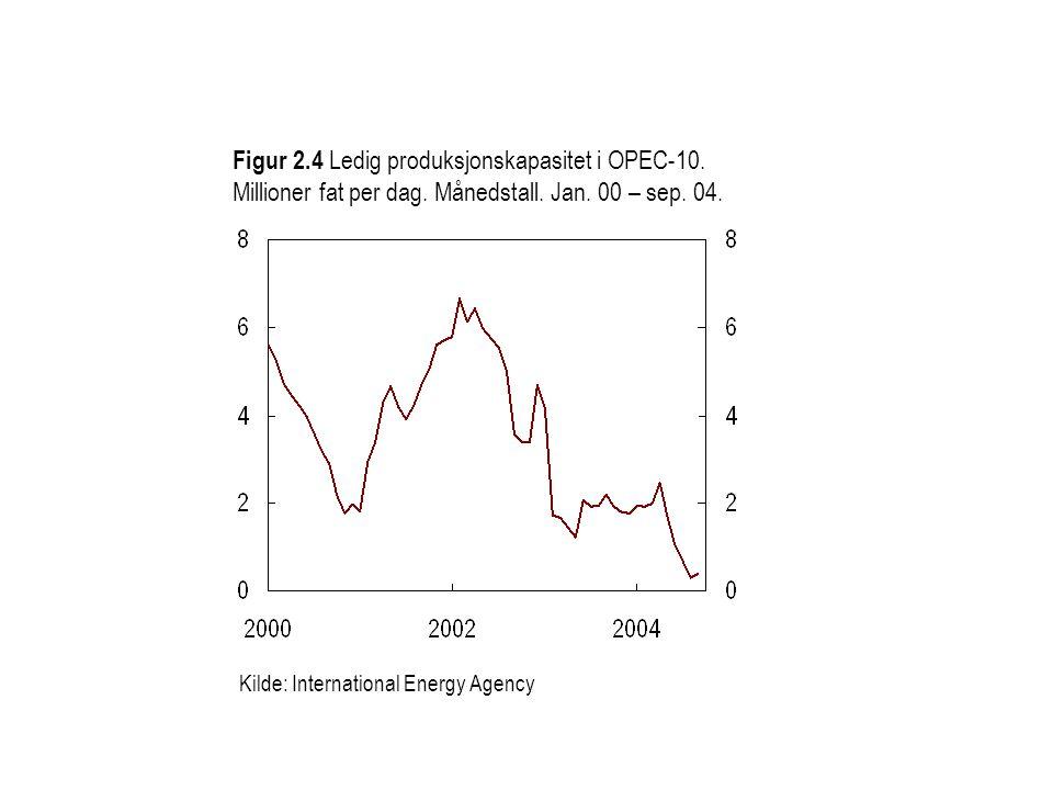 Figur 2. 4 Ledig produksjonskapasitet i OPEC-10. Millioner fat per dag