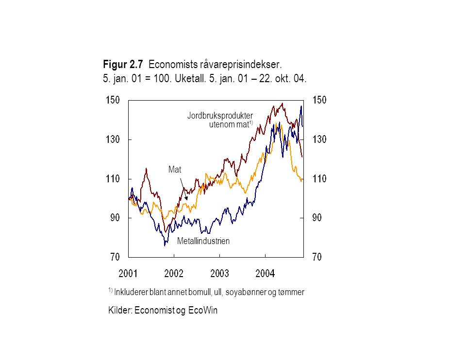 Figur 2. 7 Economists råvareprisindekser. 5. jan. 01 = 100. Uketall. 5