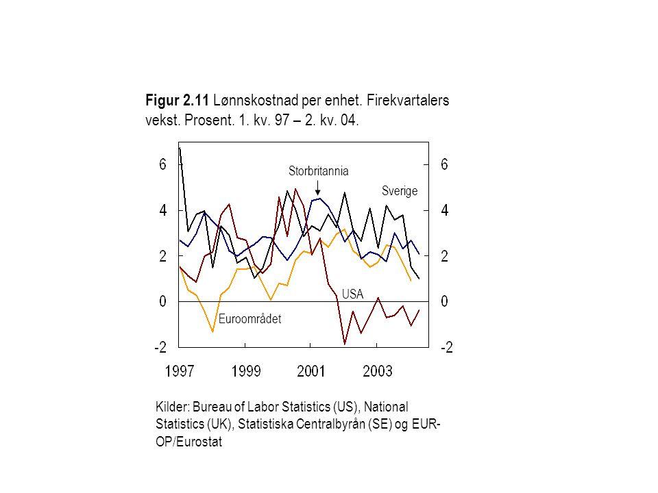 Figur 2. 11 Lønnskostnad per enhet. Firekvartalers vekst. Prosent. 1