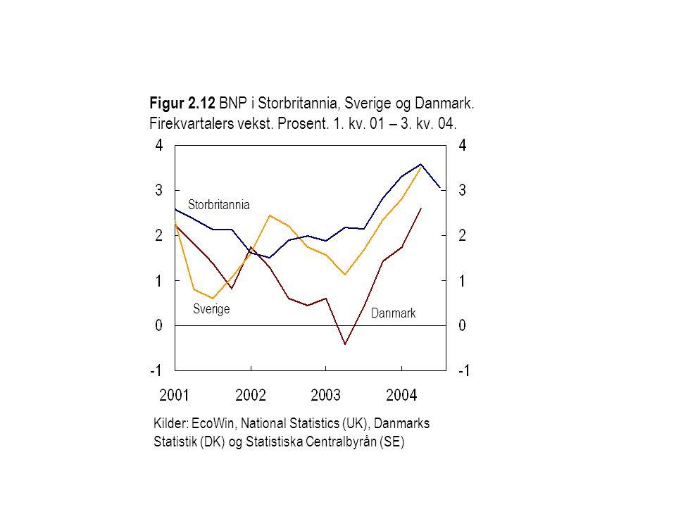 Figur 2. 12 BNP i Storbritannia, Sverige og Danmark
