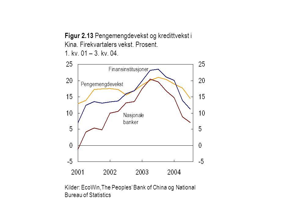 Figur 2. 13 Pengemengdevekst og kredittvekst i Kina
