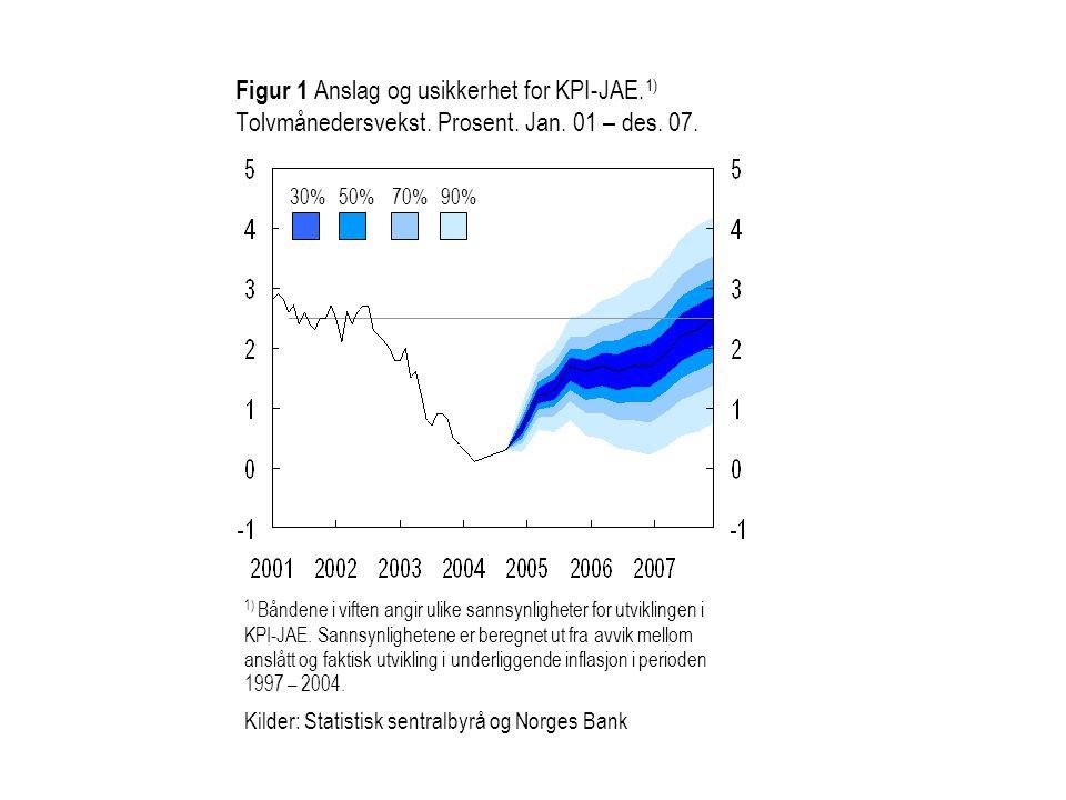 Figur 1 Anslag og usikkerhet for KPI-JAE.1) Tolvmånedersvekst. Prosent. Jan. 01 – des. 07.