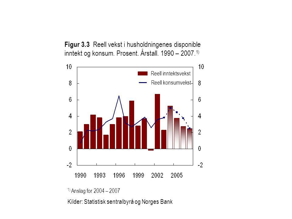 Figur 3. 3 Reell vekst i husholdningenes disponible inntekt og konsum