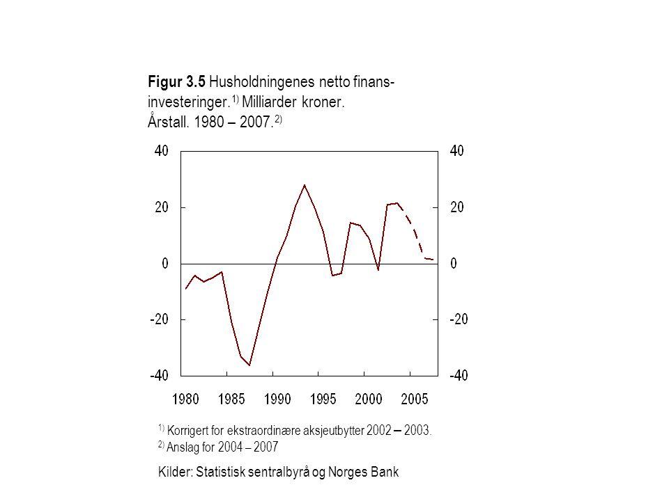 Figur 3. 5 Husholdningenes netto finans-investeringer