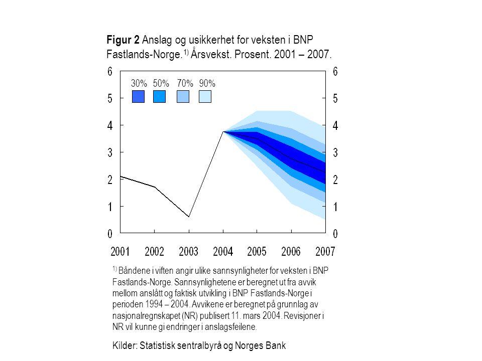 Figur 2 Anslag og usikkerhet for veksten i BNP Fastlands-Norge