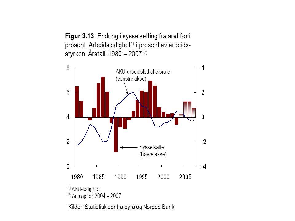 Figur 3. 13 Endring i sysselsetting fra året før i prosent