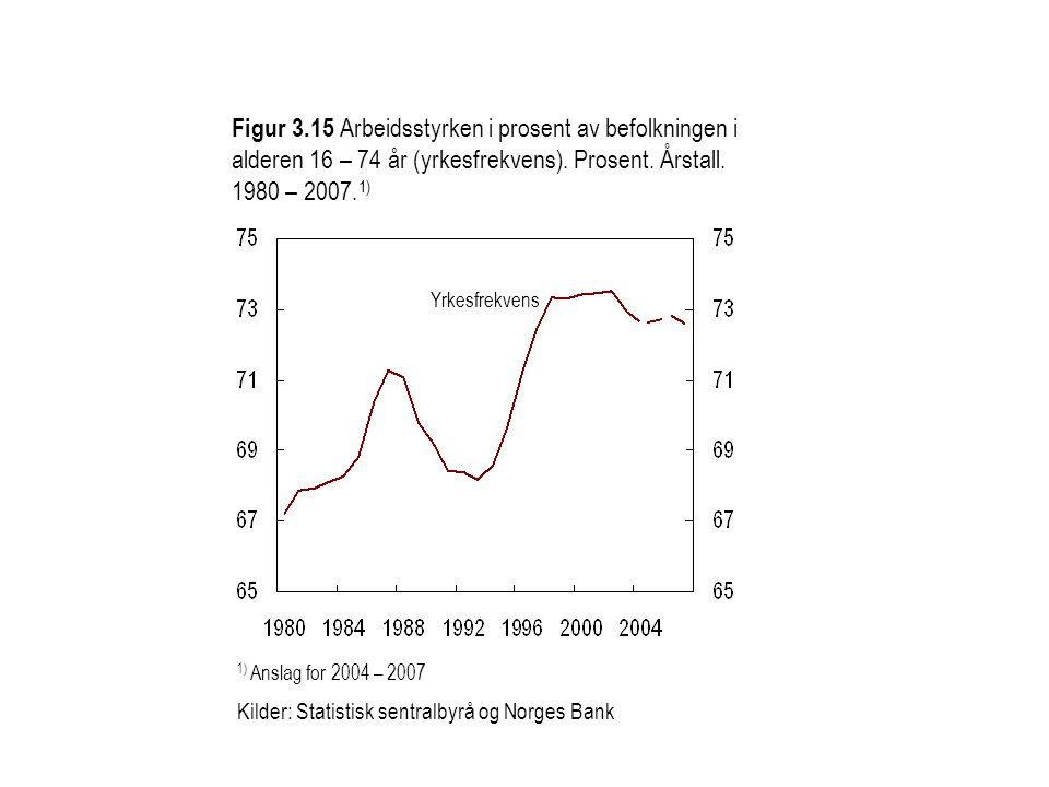 Figur 3.15 Arbeidsstyrken i prosent av befolkningen i alderen 16 – 74 år (yrkesfrekvens). Prosent. Årstall. 1980 – 2007.1)