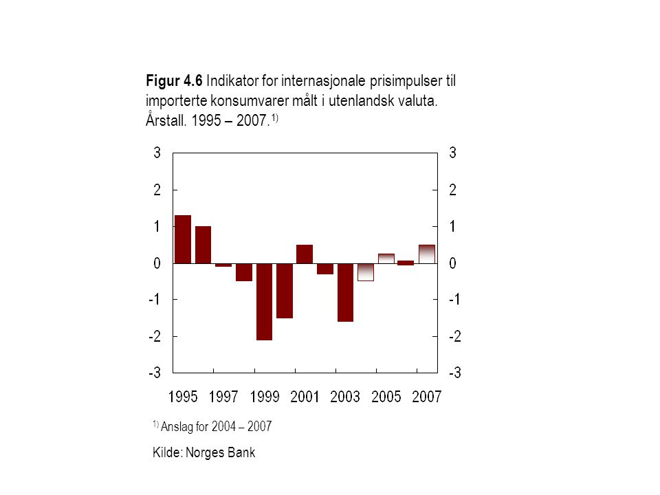 Figur 4.6 Indikator for internasjonale prisimpulser til importerte konsumvarer målt i utenlandsk valuta. Årstall. 1995 – 2007.1)