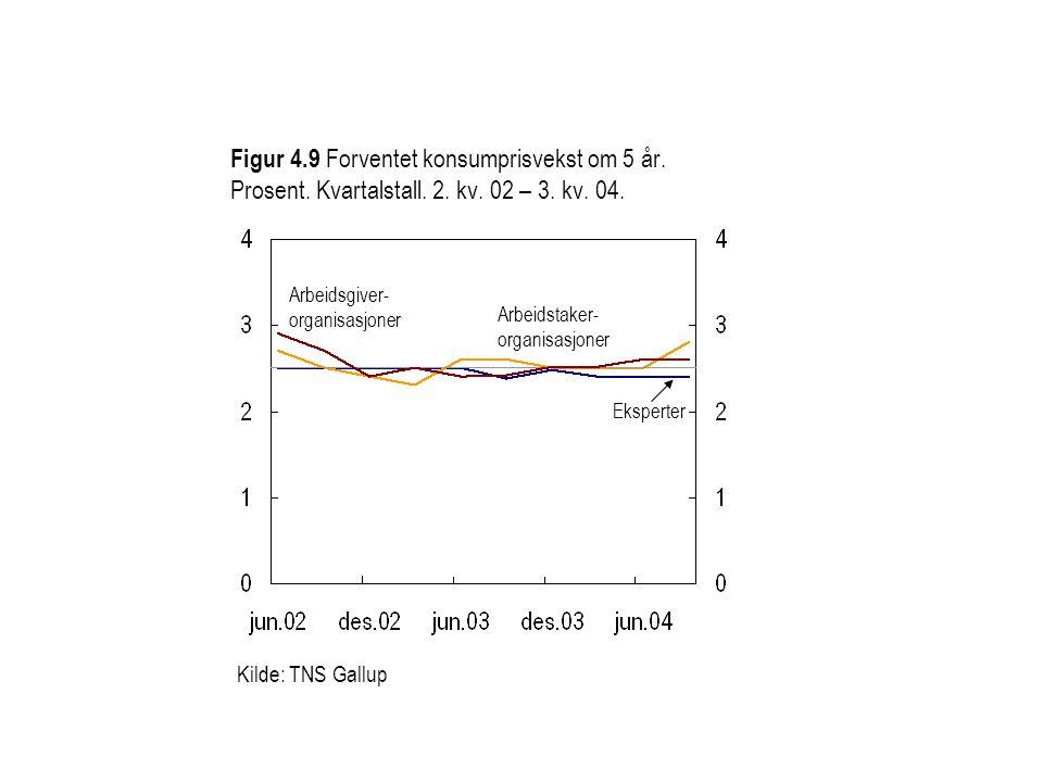 Figur 4. 9 Forventet konsumprisvekst om 5 år. Prosent. Kvartalstall. 2