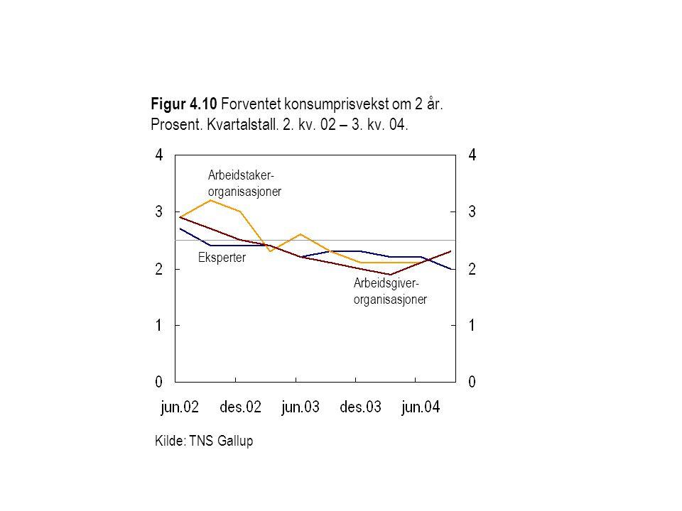 Figur 4.10 Forventet konsumprisvekst om 2 år. Prosent. Kvartalstall. 2. kv. 02 – 3. kv. 04.