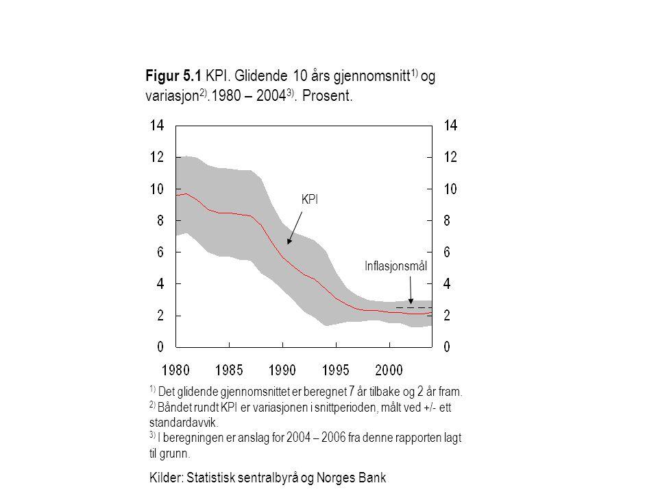 Figur 5. 1 KPI. Glidende 10 års gjennomsnitt1) og variasjon2)
