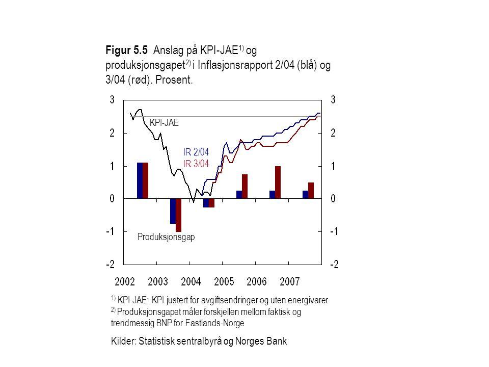 Figur 5.5 Anslag på KPI-JAE1) og produksjonsgapet2) i Inflasjonsrapport 2/04 (blå) og 3/04 (rød). Prosent.