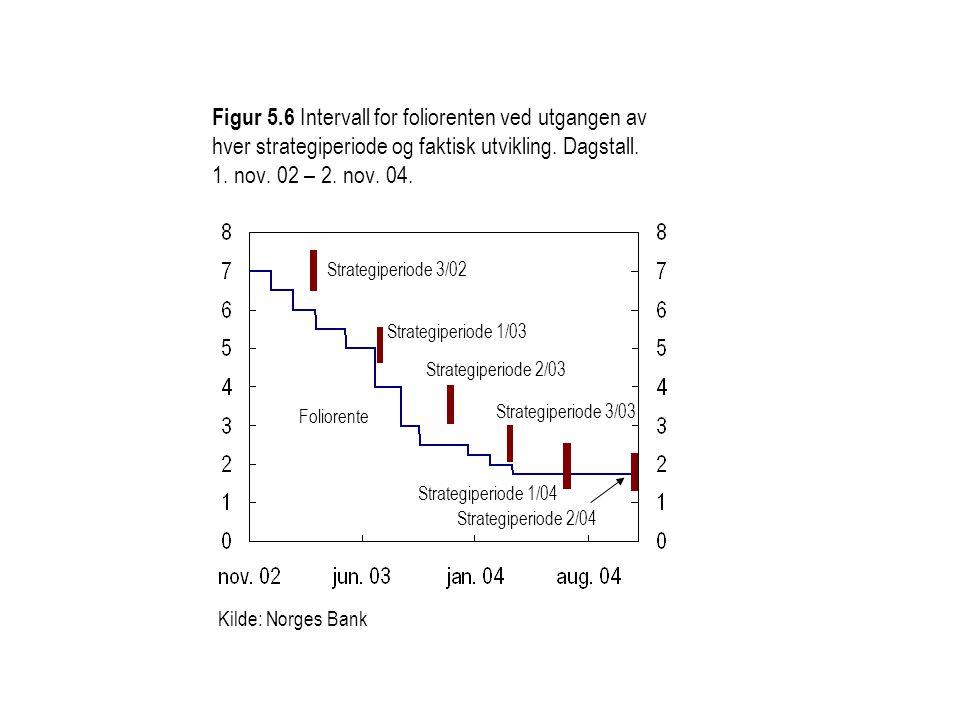 Figur 5.6 Intervall for foliorenten ved utgangen av hver strategiperiode og faktisk utvikling. Dagstall. 1. nov. 02 – 2. nov. 04.