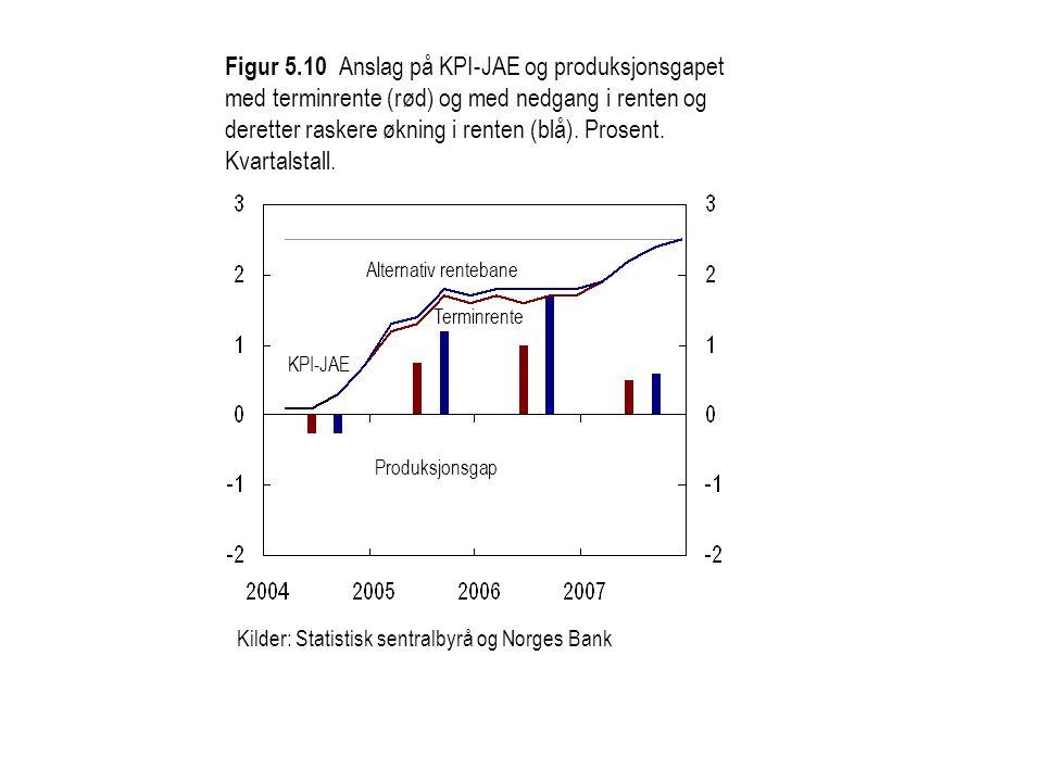 Figur 5.10 Anslag på KPI-JAE og produksjonsgapet med terminrente (rød) og med nedgang i renten og deretter raskere økning i renten (blå). Prosent. Kvartalstall.