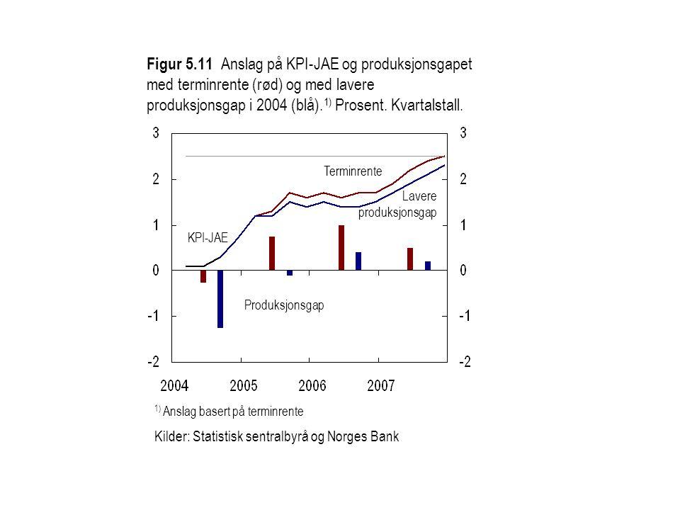 Figur 5.11 Anslag på KPI-JAE og produksjonsgapet med terminrente (rød) og med lavere produksjonsgap i 2004 (blå).1) Prosent. Kvartalstall.
