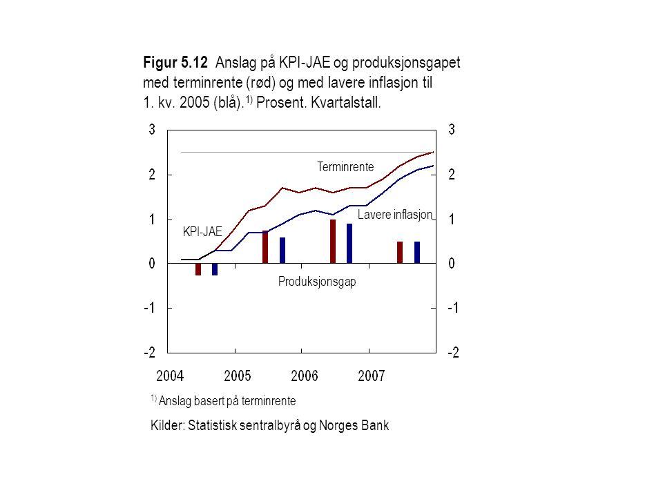 Figur 5.12 Anslag på KPI-JAE og produksjonsgapet med terminrente (rød) og med lavere inflasjon til 1. kv. 2005 (blå).1) Prosent. Kvartalstall.