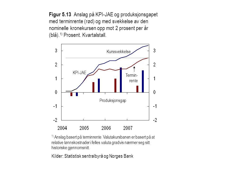 Figur 5.13 Anslag på KPI-JAE og produksjonsgapet med terminrente (rød) og med svekkelse av den nominelle kronekursen opp mot 2 prosent per år (blå).1) Prosent. Kvartalstall.