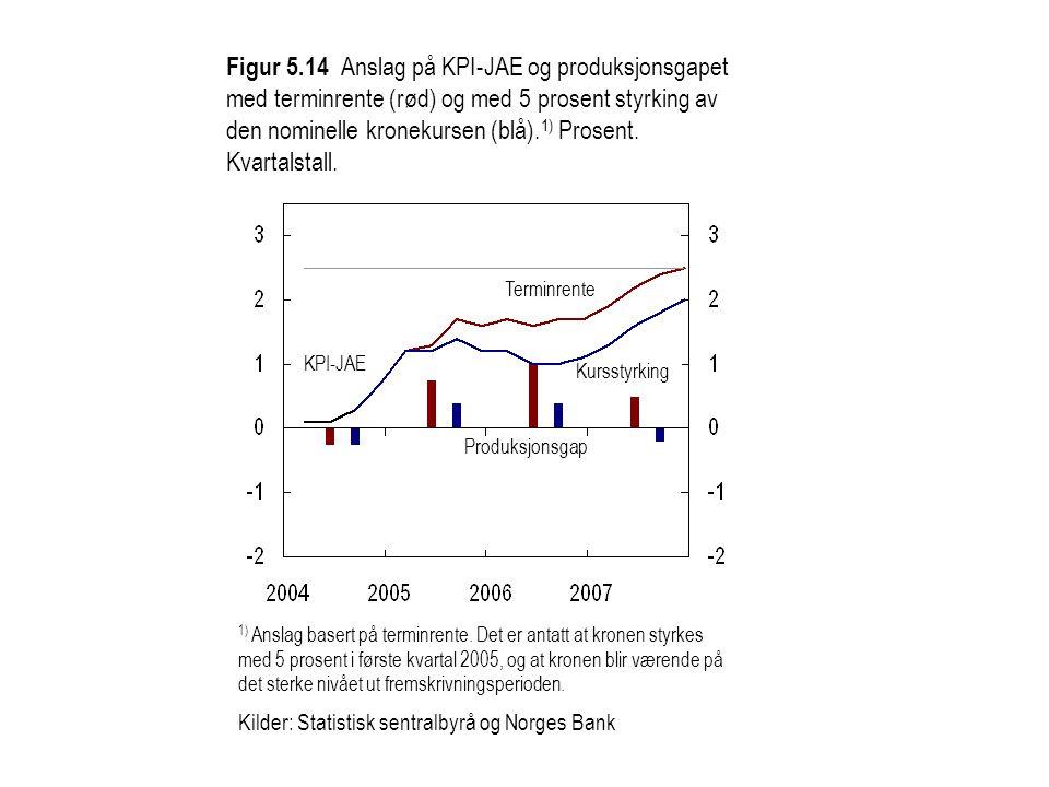 Figur 5.14 Anslag på KPI-JAE og produksjonsgapet med terminrente (rød) og med 5 prosent styrking av den nominelle kronekursen (blå).1) Prosent. Kvartalstall.