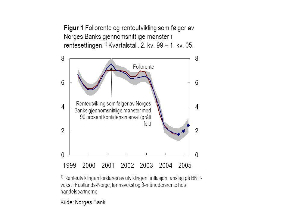 Figur 1 Foliorente og renteutvikling som følger av Norges Banks gjennomsnittlige mønster i rentesettingen.1) Kvartalstall. 2. kv. 99 – 1. kv. 05.