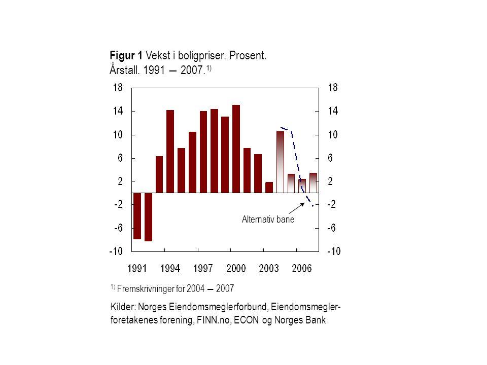 Figur 1 Vekst i boligpriser. Prosent. Årstall. 1991 ― 2007.1)