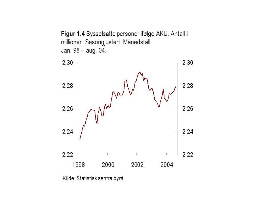 Figur 1. 4 Sysselsatte personer ifølge AKU. Antall i millioner