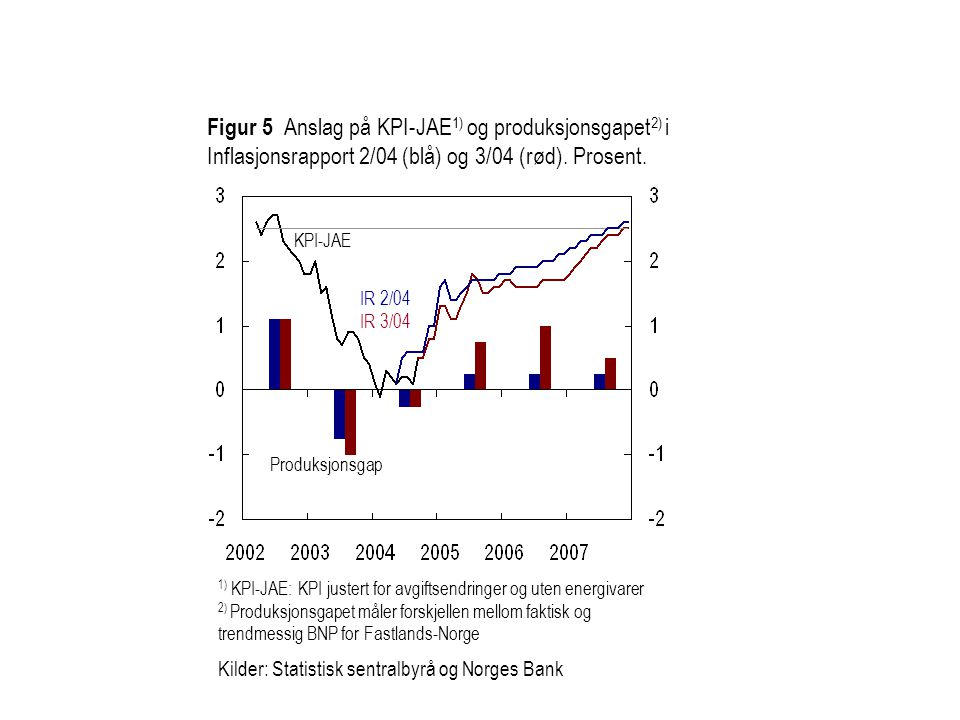 Figur 5 Anslag på KPI-JAE1) og produksjonsgapet2) i Inflasjonsrapport 2/04 (blå) og 3/04 (rød). Prosent.