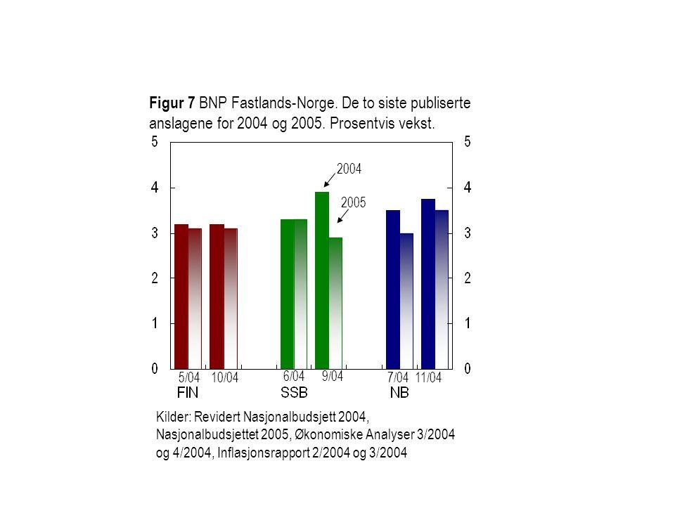 Figur 7 BNP Fastlands-Norge