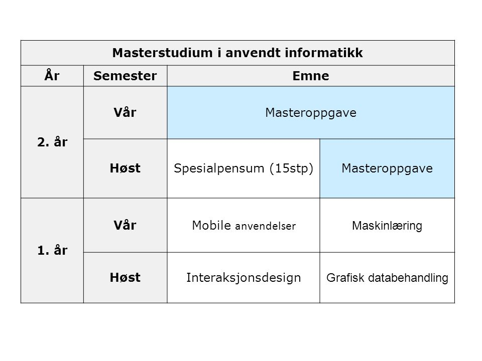 Masterstudium i anvendt informatikk