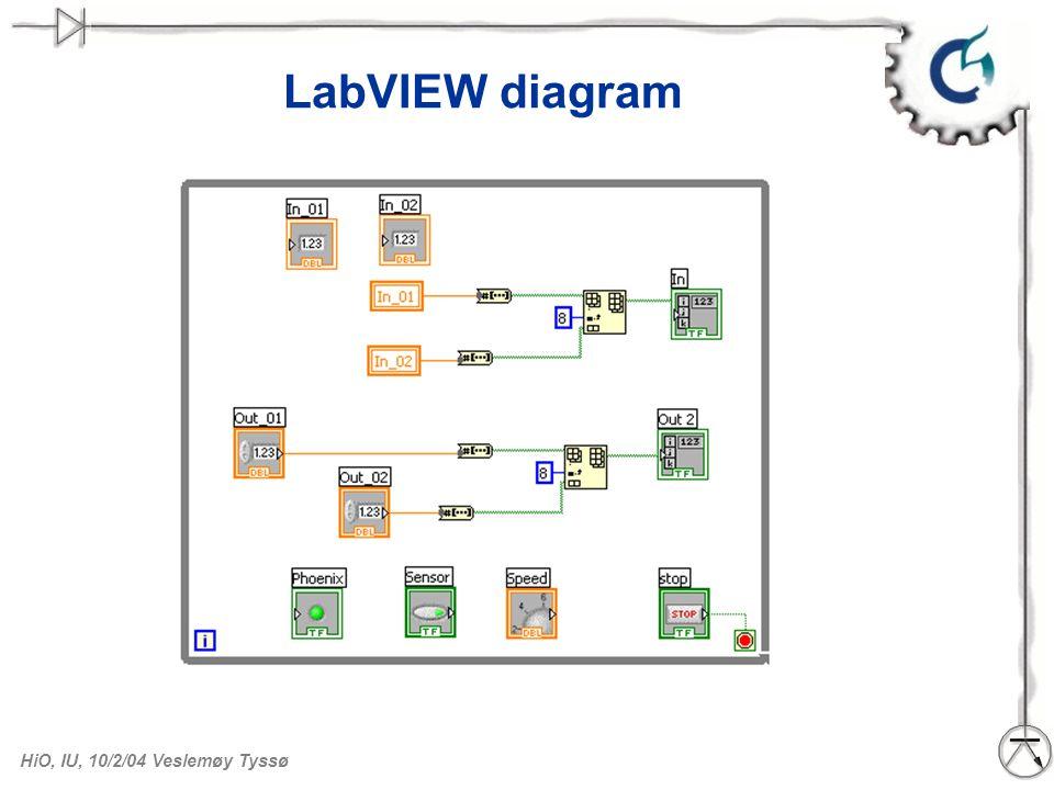 LabVIEW diagram Februar 2004, Veslemøy Tyssø