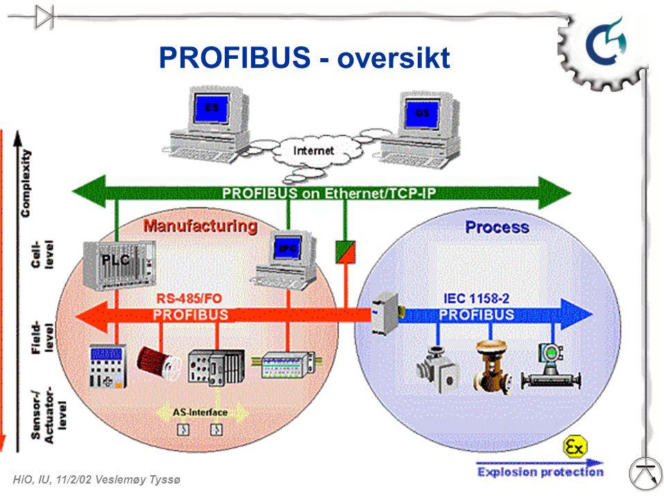 PROFIBUS - oversikt Bildet over er hentet fra Technical Description som kan lastes ned fra PROFIBUS hjemmeside : http://www.profibus.com.