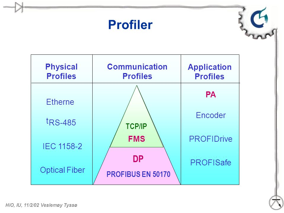 Communication Profiles