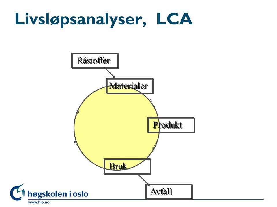Livsløpsanalyser, LCA Råstoffer Produkt Bruk Avfall Materialer