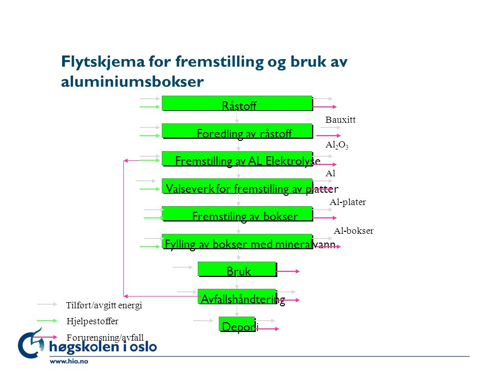 Flytskjema for fremstilling og bruk av aluminiumsbokser