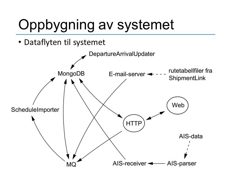 Oppbygning av systemet