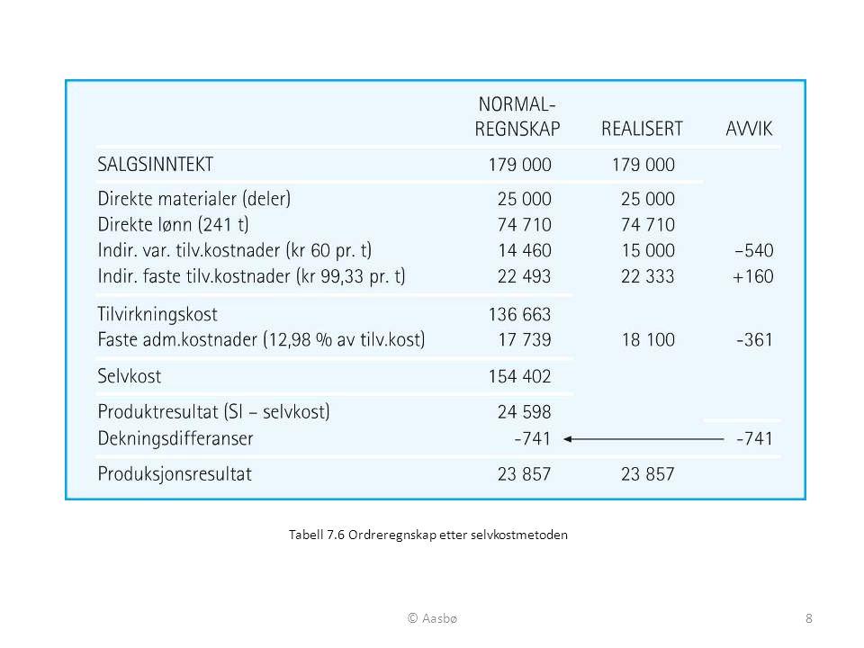 Tabell 7.6 Ordreregnskap etter selvkostmetoden