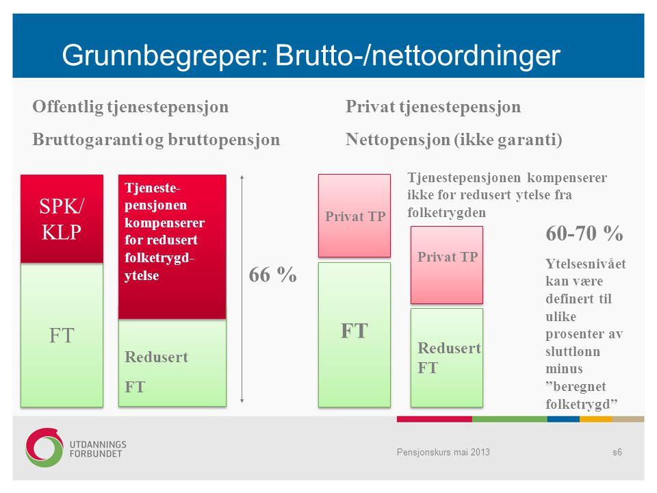 Grunnbegreper: Brutto-/nettoordninger