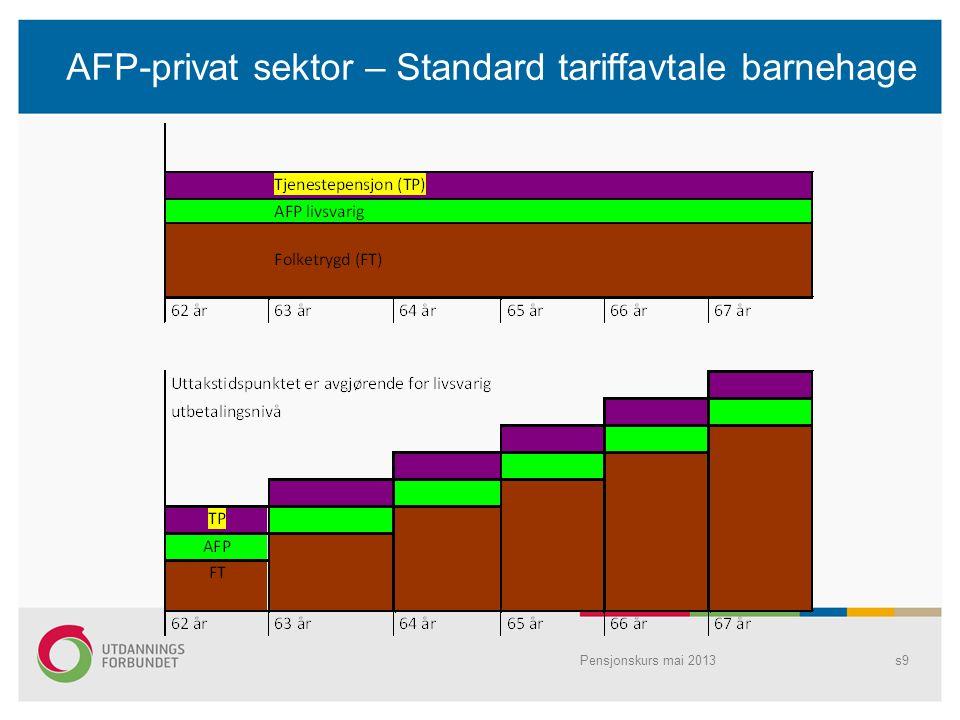 AFP-privat sektor – Standard tariffavtale barnehage