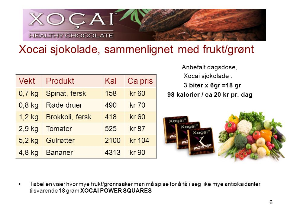 Xocai sjokolade, sammenlignet med frukt/grønt
