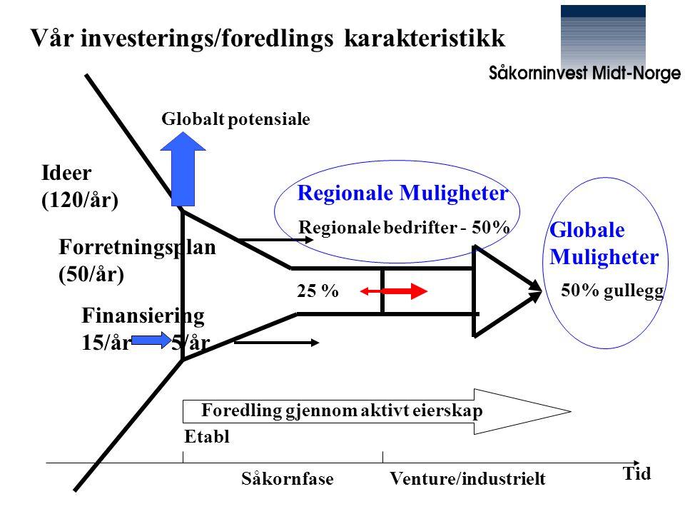 Vår investerings/foredlings karakteristikk