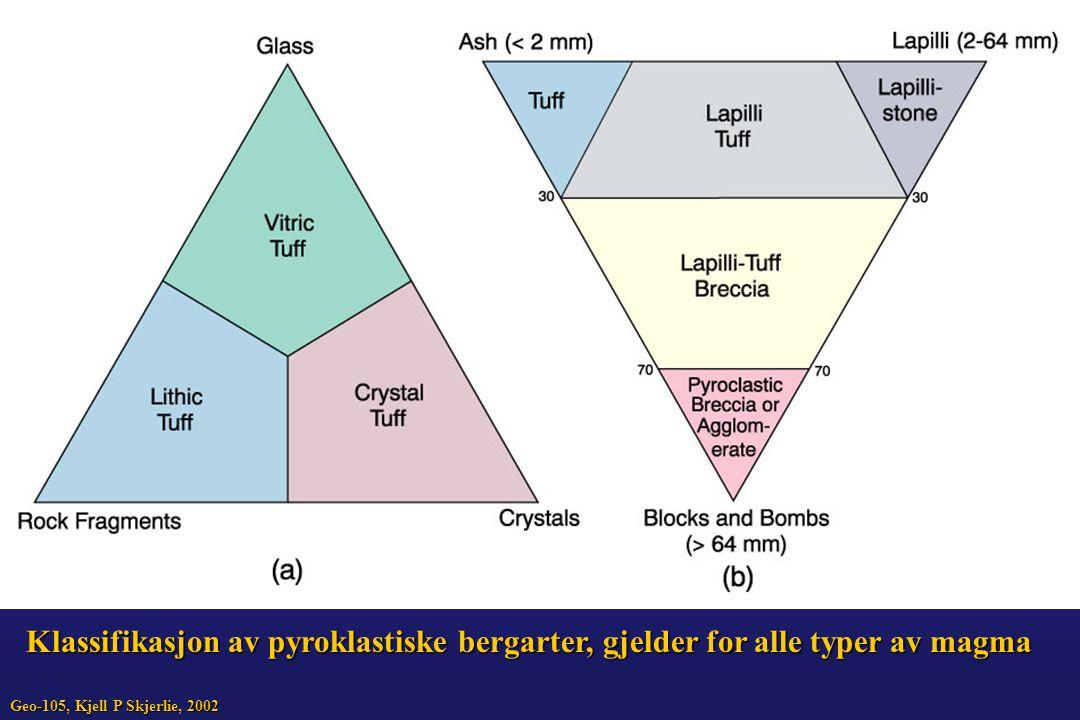 Klassifikasjon av pyroklastiske bergarter, gjelder for alle typer av magma
