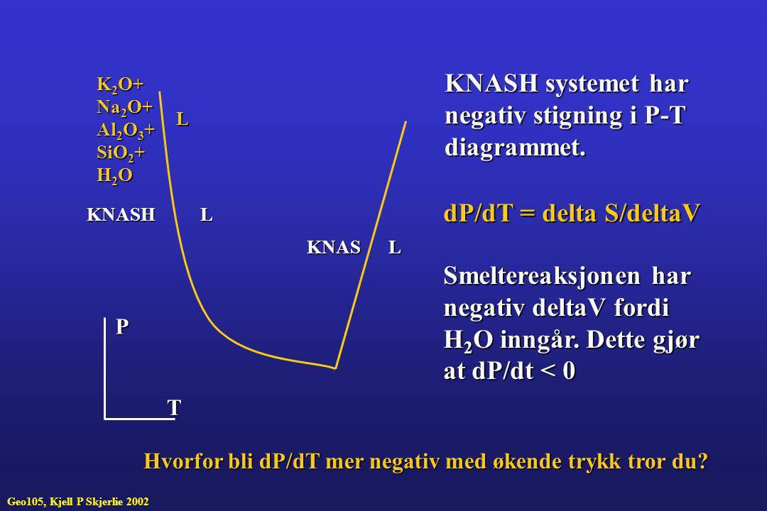 KNASH systemet har negativ stigning i P-T diagrammet.